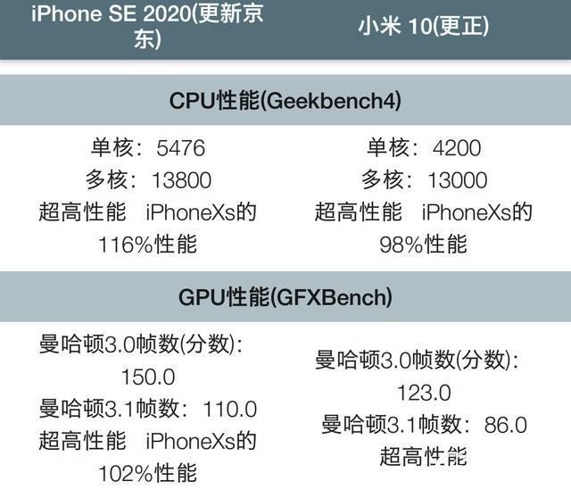 新iPhone SE相当于什么档次的安卓手机