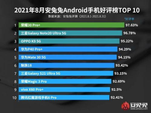 2021最新手机好评榜前10  荣耀高居榜首小米全军覆没