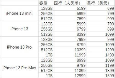 iphone13promax最新官方消息  大概价格是多少