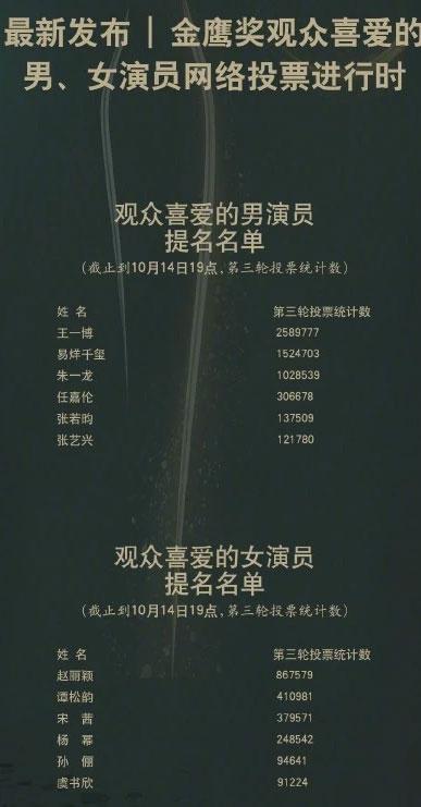 金鹰奖最受欢迎的女演员第一名却从宋茜变成了赵丽颖?