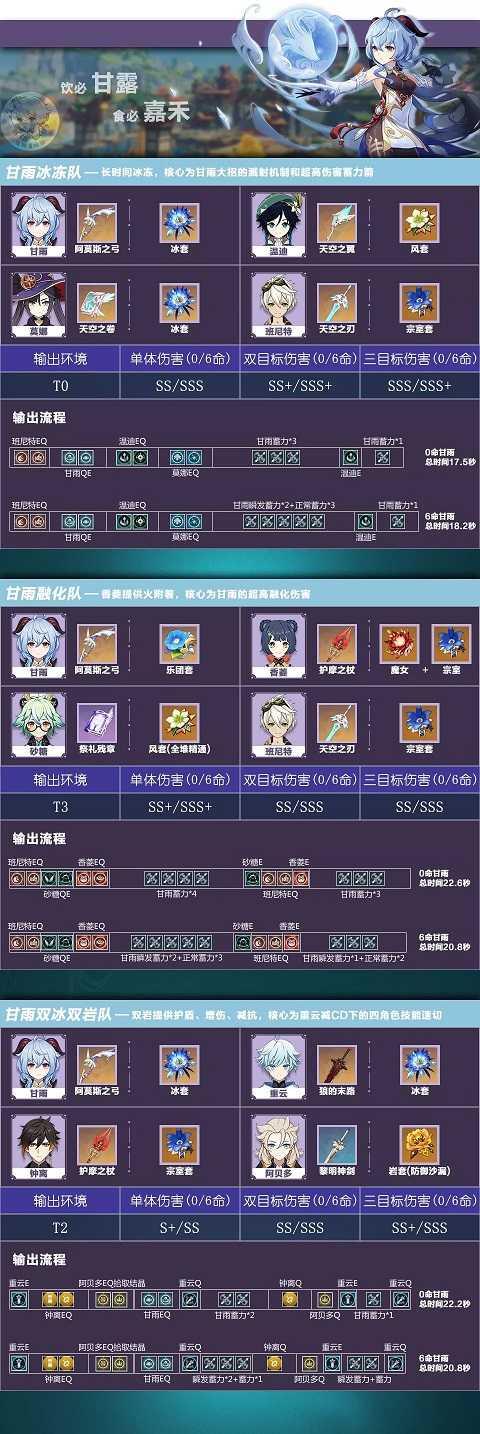 原神合理搭配角色阵容详解攻略(水冰篇)
