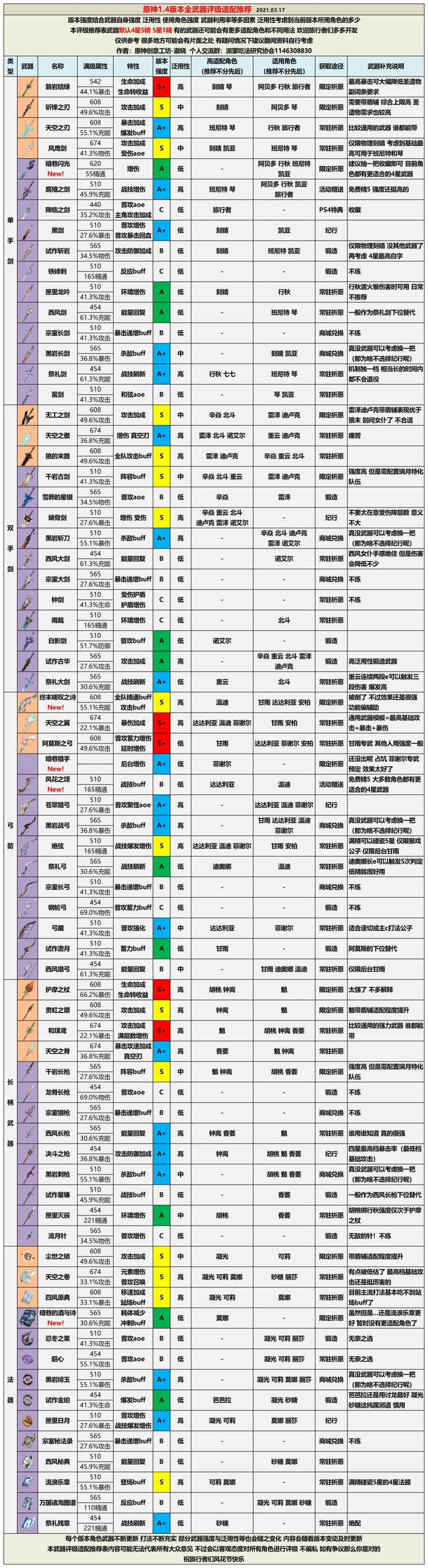 原神1.4版本全武器评级适配推荐表一览