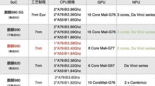华为芯片990,985,980有哪些区别 怎么区分华为芯片