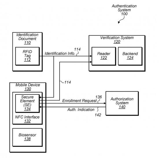 苹果新专利:Iphone将取代纸质护照和身份证