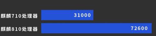 麒麟710和麒麟810哪个好 麒麟710和麒麟810性能对比