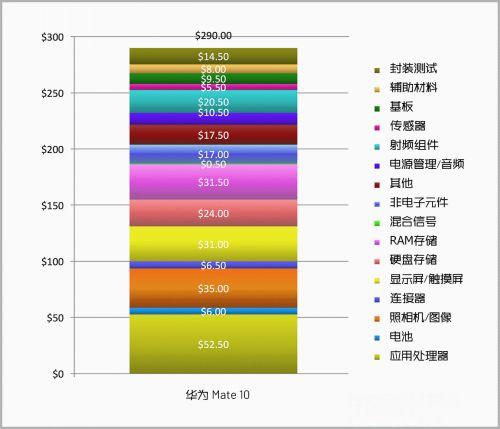 一台手机成本是多少钱 手机成本介绍分享