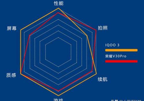 荣耀V30Pro和艾酷3性能对比 荣耀V30Pro和艾酷3哪个比较好