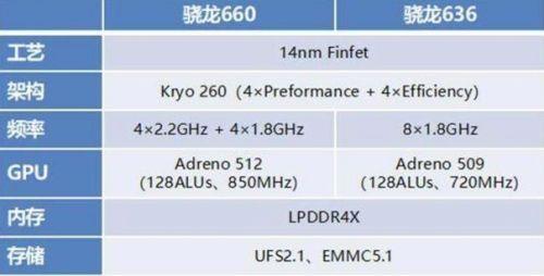 骁龙636处理器手机卡吗 骁龙636处理器还能用多久