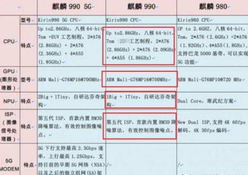 华为Nova64g版和荣耀20Pro性能对比 华为Nova64g版和荣耀20Pro区别分享