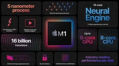 苹果M1芯片性能分析 苹果M1芯片跑分介绍