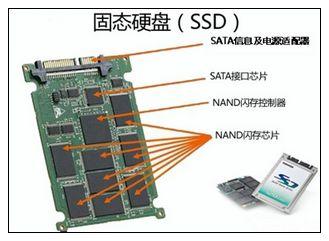 ssd硬盘和固态硬盘有什么区别