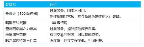 dnf能源专家100级装备怎么选择  三觉特工100级毕业装备推荐
