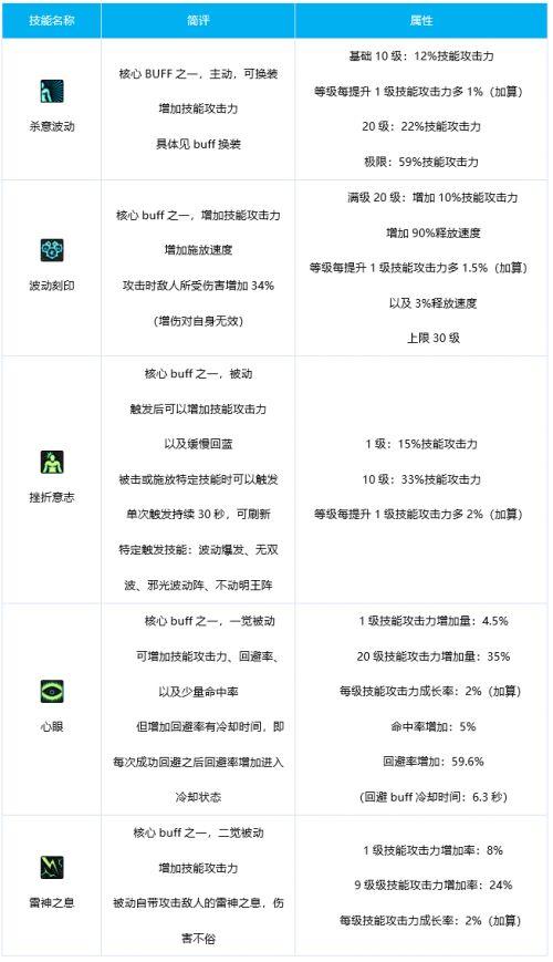 dnf阿修罗技能介绍 DNF阿修罗觉醒技能分析与详解
