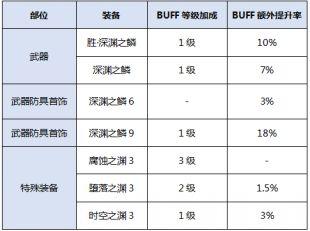 dnf召唤师buff换装怎么选 完美buff换装选择推荐